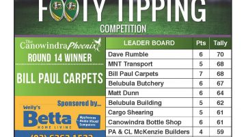 Footy Tipping Results…