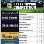 Footy Tipping Results – Round 2