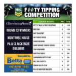 Footy Tipping Results – Round 23